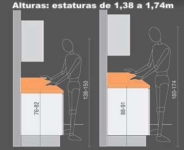 Ergonomia en cocina alturas de encimera rehabitat interiores - Altura muebles cocina ...