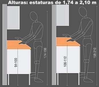 Elecci n de las alturas de encimera rehabitat interiores for Medidas estandar de cocinas integrales